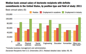 Postdoc salaries