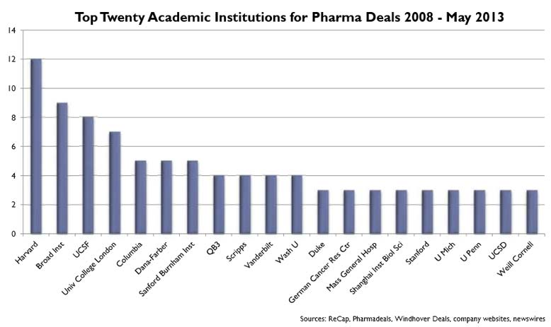 top-pharma-partners