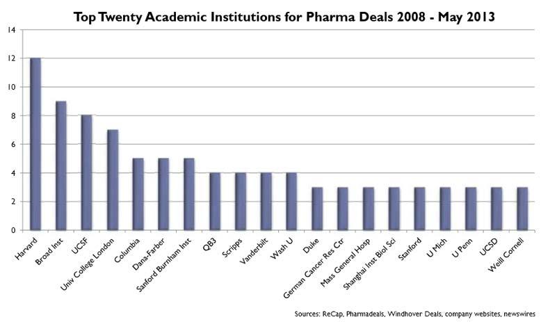 principaux partenaires pharmaceutiques