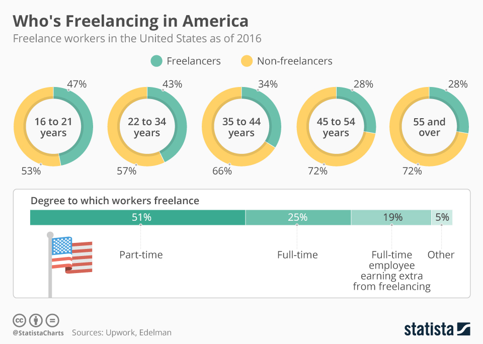 Freelance workers in the USA as of 2016